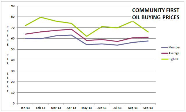 Community First oil price comparison in recent months